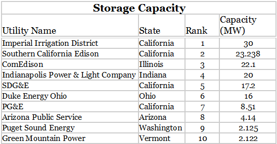 SEPA-3 The Top Utilities Of 2016 For Solar And Energy Storage