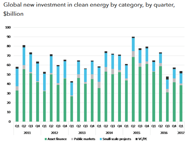 BNEF: Clean Energy Investment Market Was A Mixed Bag In Q1