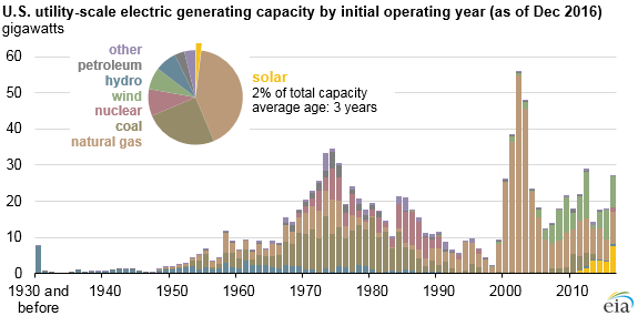 EIA-1 EIA Charts Utility-Scale Solar's 'Rapid' Five-Year Growth