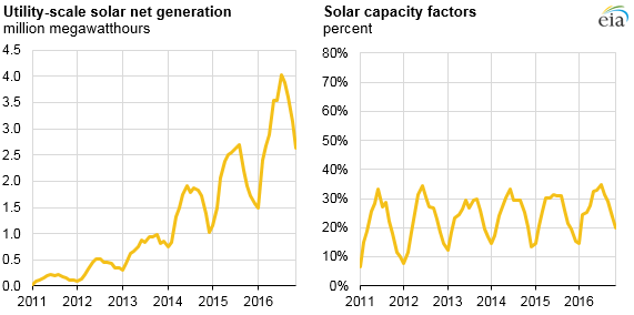 EIA-3 EIA Charts Utility-Scale Solar's 'Rapid' Five-Year Growth