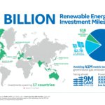 GE Unit Surpasses $15B In Renewable Energy Investments