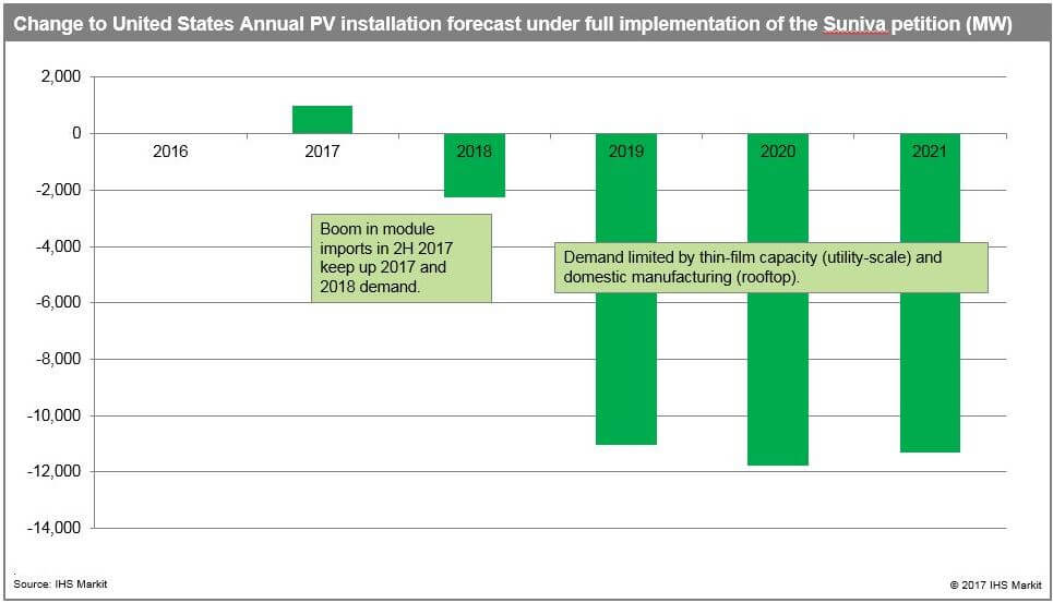 IHS IHS Analysis: Suniva Petition Poses 'Severe Threat' To U.S. PV Demand