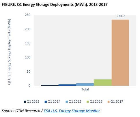 ESA-1 How Did The U.S. Energy Storage Market Fare In Q1?