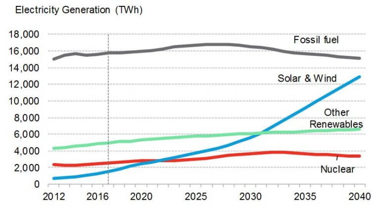 bnef Wind, Solar To Make Up Nearly Half Of World's Installed Capacity By 2040