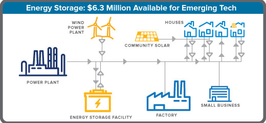 New York Offers Funding For Emerging Energy Storage Tech