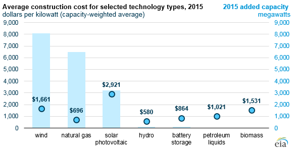 EIA-2-2 EIA: Solar And Wind Farm Construction Costs Fell In Recent Years