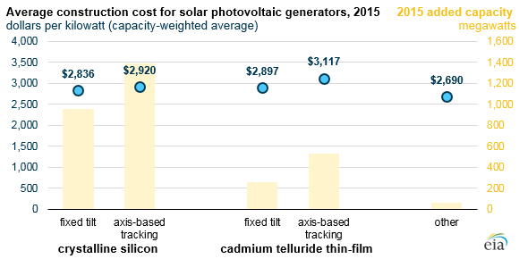EIA-solar EIA: Solar And Wind Farm Construction Costs Fell In Recent Years