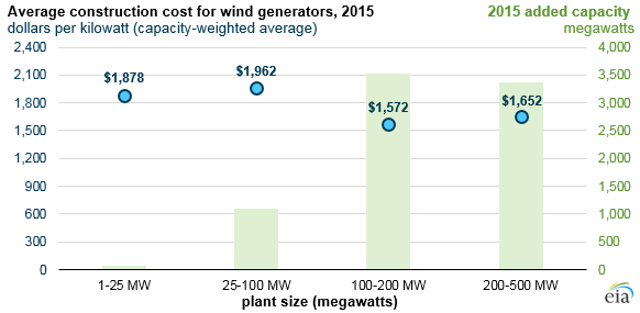 EIA: Solar And Wind Farm Construction Costs Fell In Recent Years