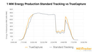 TrueCapture-Line-Graph-01_nx-300x169 NEXTracker Introduces Self-Adjusting Control System For Solar Plants