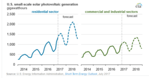 eai-small-scale-300x157 EIA's Short-Term Forecast Bodes Well For Small-Scale Solar