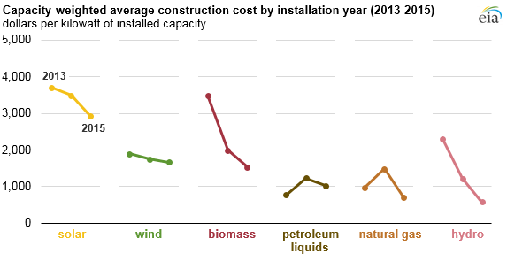 eia-1-2 EIA: Solar And Wind Farm Construction Costs Fell In Recent Years
