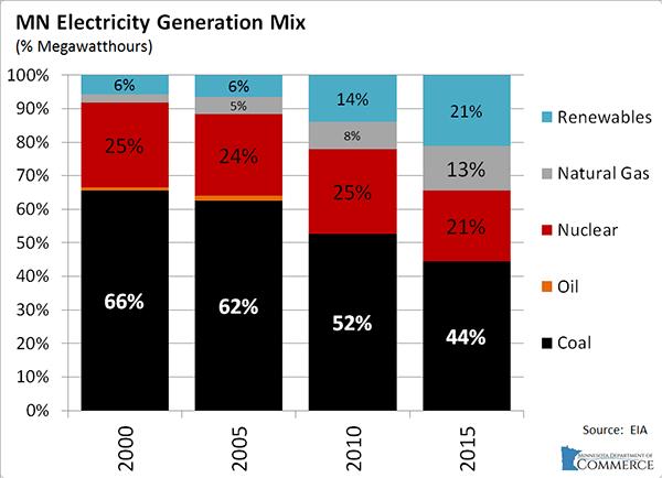 Minnesota-Commerce Minnesota To Surpass Renewables Goal, See 'Dramatic Growth' Of Solar