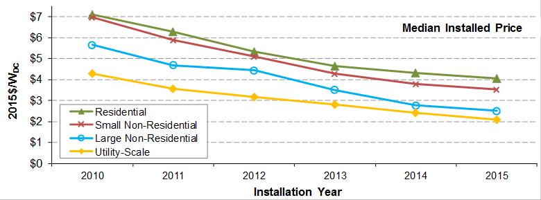 LBNL-1 Berkeley Lab Studies Show U.S. Solar Prices Keep On Dropping