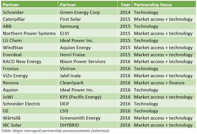 Partnership-table Study Highlights Rise Of Microgrid Partnerships