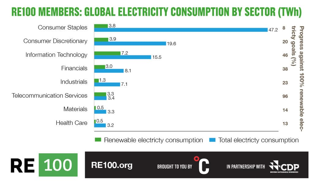 Corporations Worldwide Transition Toward 100% Renewable Energy