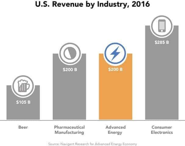 U.S. Study Puts Impressive 'Advanced Energy' Revenue In Perspective