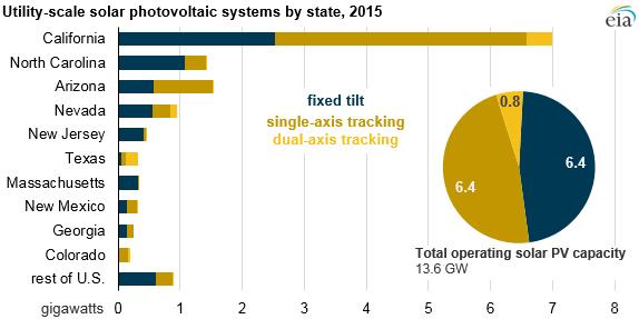 EIA-1 EIA Examines Use Of Solar Trackers Among U.S. Projects
