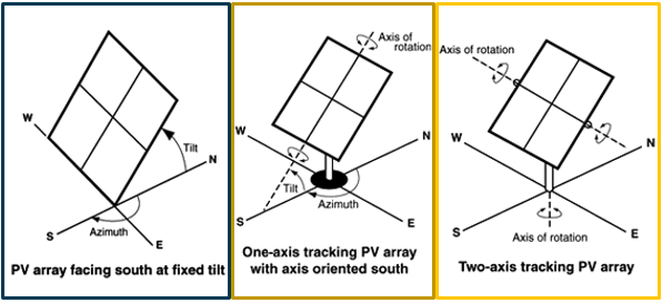 EIA-3 EIA Examines Use Of Solar Trackers Among U.S. Projects