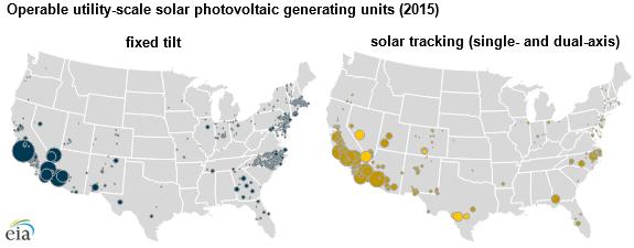 EIA-4 EIA Examines Use Of Solar Trackers Among U.S. Projects