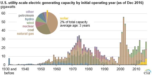 EIA-1 EIA Charts Utility-Scale Solar's 'Rapid' Five-Year Growth