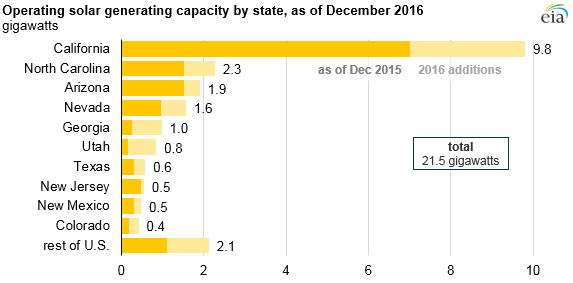 EIA-2 EIA Charts Utility-Scale Solar's 'Rapid' Five-Year Growth
