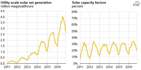 EIA-3 EIA Charts Utility-Scale Solar's 'Rapid' Five-Year Growth