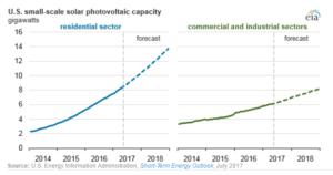 eia-chart-2-300x158 EIA's Short-Term Forecast Bodes Well For Small-Scale Solar