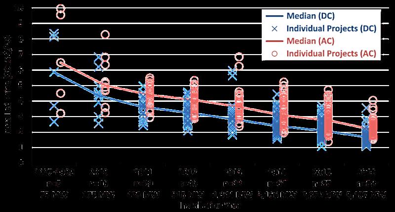 Berkeley Lab Examines U.S. Utility-Scale Solar Trends
