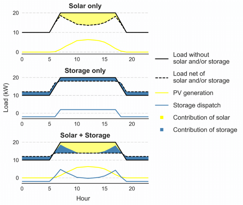 National Labs Examine How Solar+Storage Could Help Cut Demand Charges