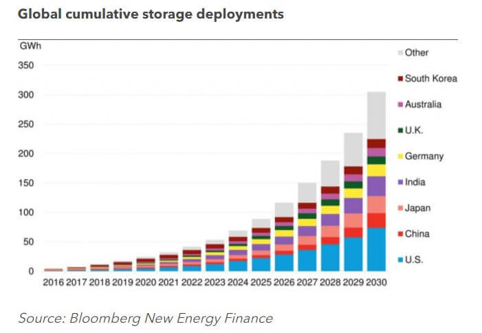 BNEF: Energy Storage Growth Set To Mirror Solar's 'Remarkable' Past