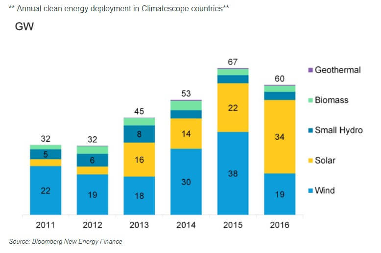 BNEF: Solar Capacity Surges In Developing Countries