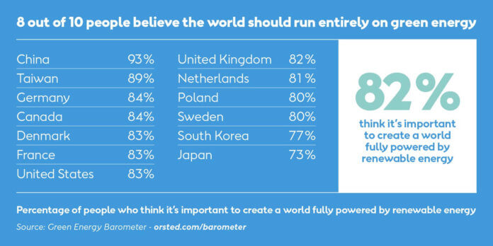 Global Survey: Majority Of People Support 100% Renewables