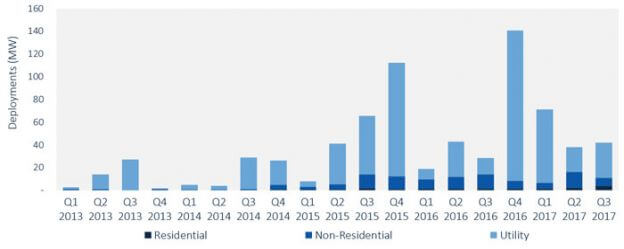 Report Charts U.S. Energy Storage Deployments In Q3