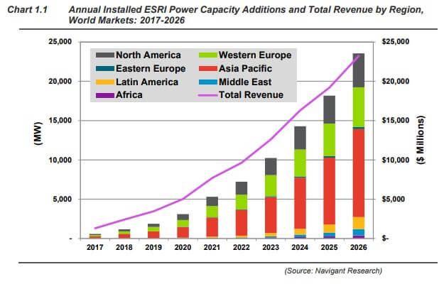 Renewable Energy Storage Market Poised For 'Strong Growth'