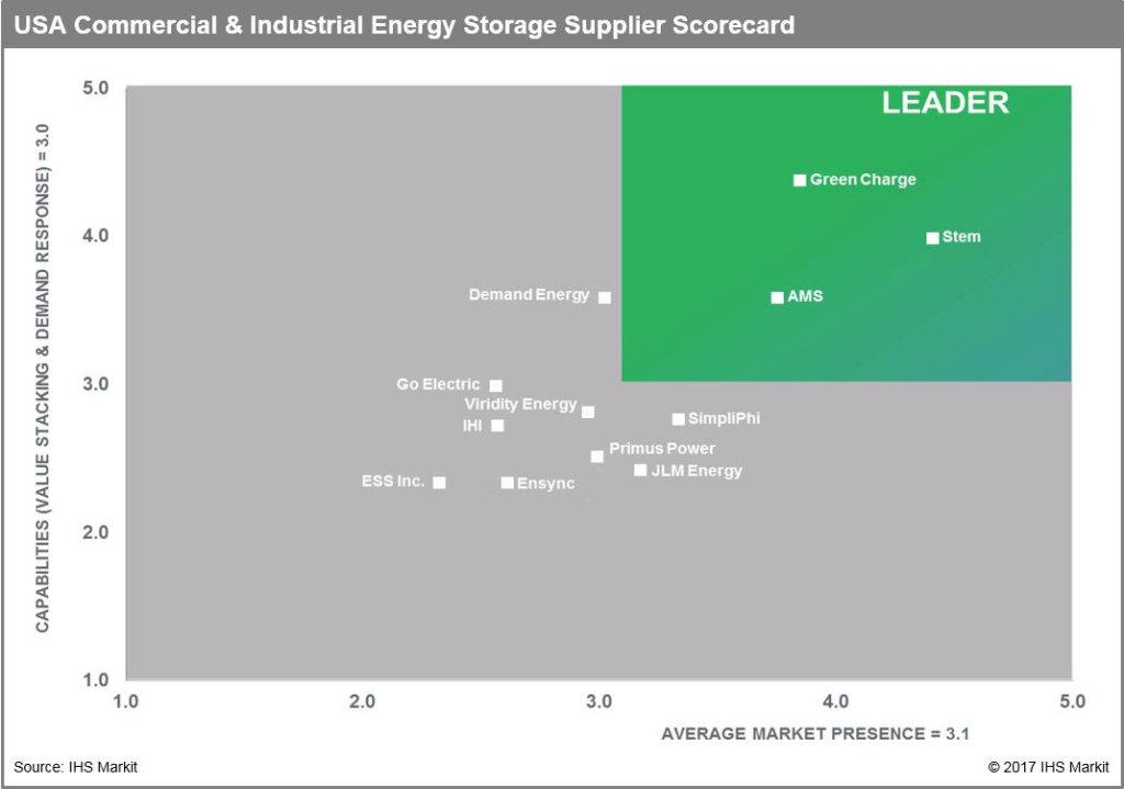 IHS Markit Ranks U.S. C&I Energy Storage Leaders
