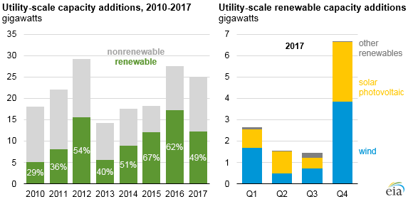 EIA: Renewables Made Up Nearly Half Of New Utility-Scale Power In 2017