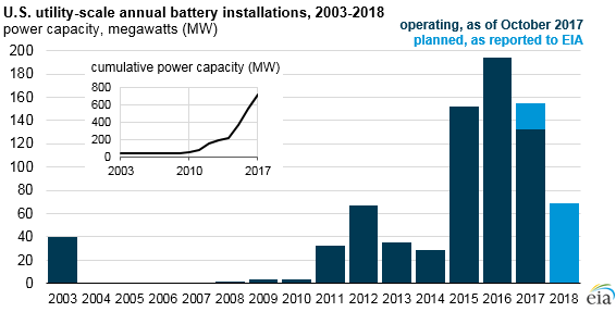 EIA Quantifies 'Many Different' Grid Functions Of Batteries