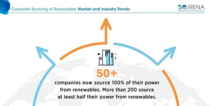 corporate renewables