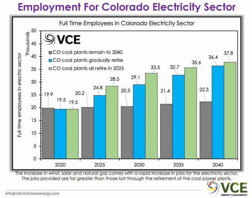 Report: Colorado Would Be A-OK Shuttering All Coal Plants