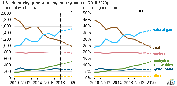 EIA: Solar, Wind To Be Fastest-Growing Electricity Sources Over Next Two Years