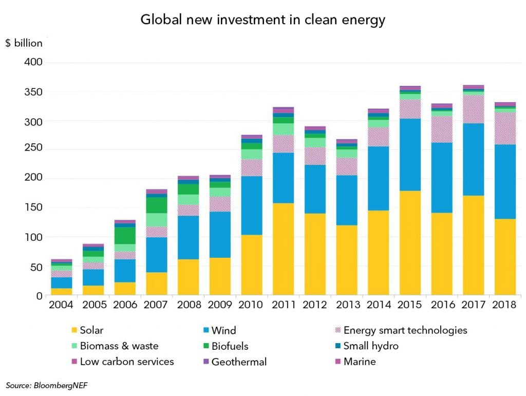Yearly Global Solar PV Additions Top 100 GW For First Time