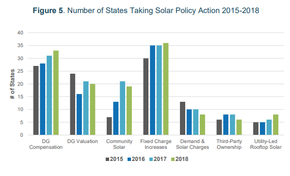 Report: Only A Few States Didn't Take Policy Actions On Distributed Solar In 2018