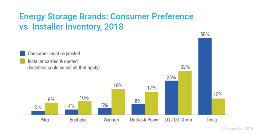 Solar Installer Survey Finds Overwhelming Support For Permanent ITC Extension