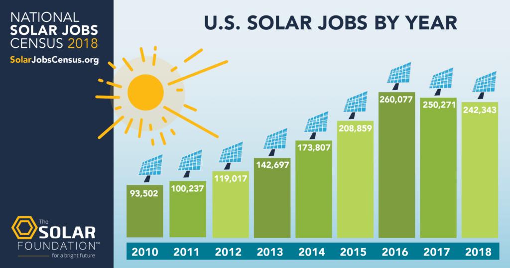 US Solar Jobs Down for 2nd Year Amid Trump Tariffs