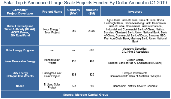 Increased Funding Underscores Solar Industry's 'Stronger Footing' This Year