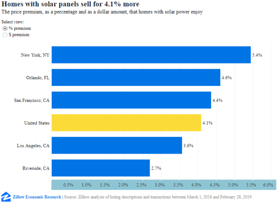 Zillow: U.S. Homes With Solar Sell For 4.1% More
