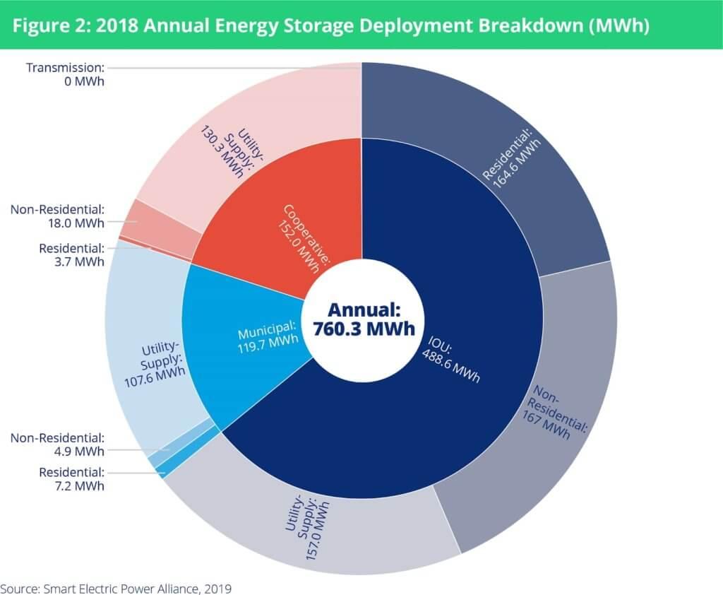 SEPA: Deployment Of U.S. Energy Storage Keeps Accelerating